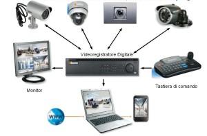Videocontrollo